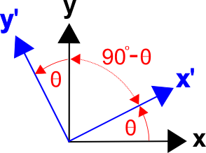 Angles Between Axes