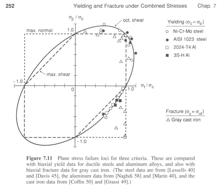 http://www.continuummechanics.org/cm/images/vonmises/Experimental_Yield_Data.png