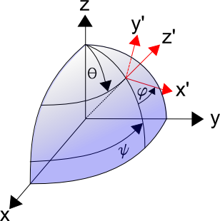 Roe Coordinate System